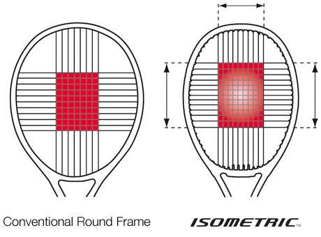 tecnologia iometric - racchette yonex